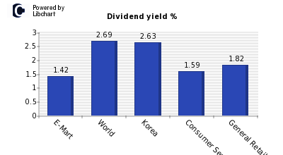 Dividend yield of E-Mart