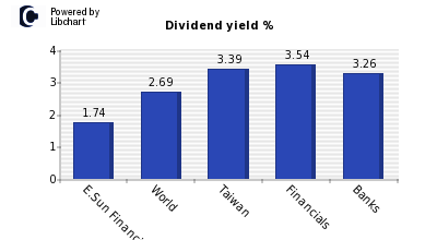 Dividend yield of E.Sun Financial Hold