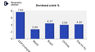 Dividend yield of EDP-Energias do Bras