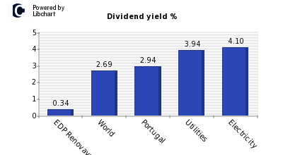 Dividend yield of EDP Renovaveis