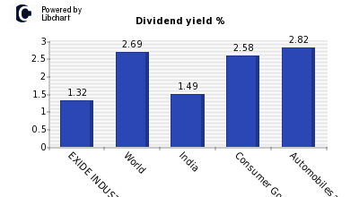 Dividend yield of EXIDE INDUSTRIES