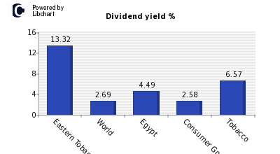 Dividend yield of Eastern Tobacco