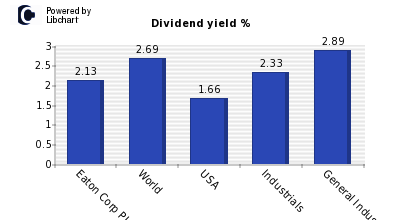 Dividend yield of Eaton Corp PLC