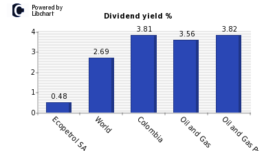 Dividend yield of Ecopetrol SA