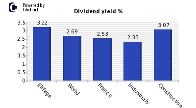 Dividend yield of Eiffage