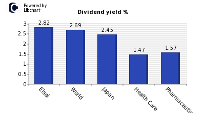 Dividend yield of Eisai