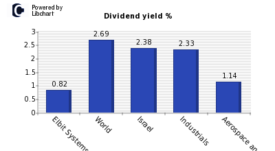 Dividend yield of Elbit Systems