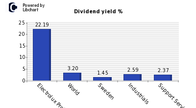Dividend yield of Electrolux Professio