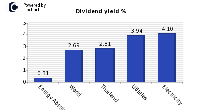 Dividend yield of Energy Absolute