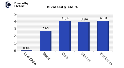 Dividend yield of Enel Chile