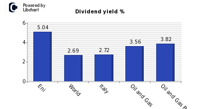 Dividend yield of Eni