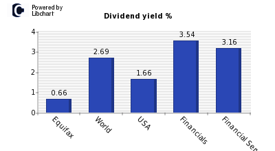 Dividend yield of Equifax
