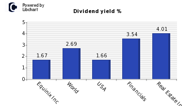 Dividend yield of Equinix Inc