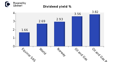 Dividend yield of Equinor SAS