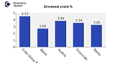Dividend yield of Erste Group Bank