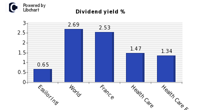 Dividend yield of Essilor Intl