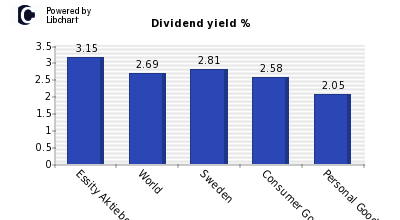 Dividend yield of Essity Aktiebolag B