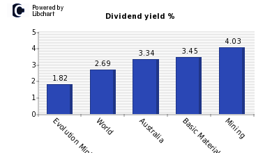 Dividend yield of Evolution Mining