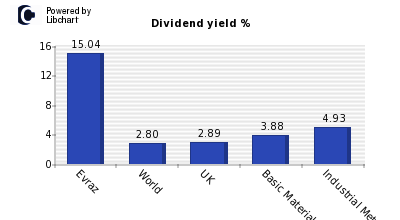 Dividend yield of Evraz