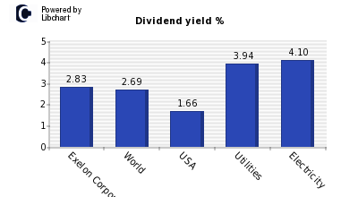 Dividend yield of Exelon Corporation
