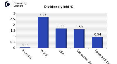 Dividend yield of Expedia