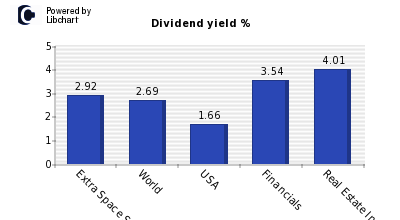 Dividend yield of Extra Space Storage