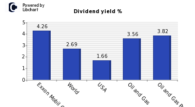 Dividend yield of Exxon Mobil Corp