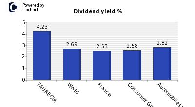 Dividend yield of FAURECIA