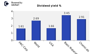 Dividend yield of FMC Corp