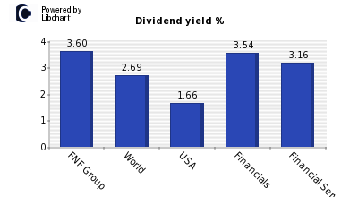 Dividend yield of FNF Group