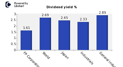 Dividend yield of FP Corporation