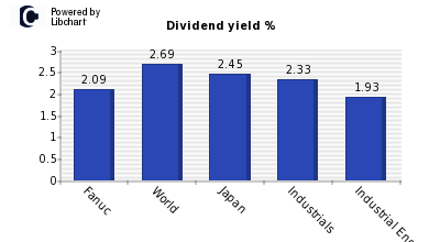 Dividend yield of Fanuc