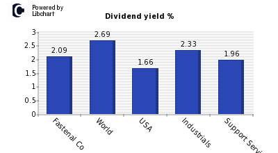 Dividend yield of Fastenal Co