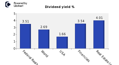 Dividend yield of Federal Realty Invs