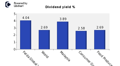 Dividend yield of Felda Global Venture
