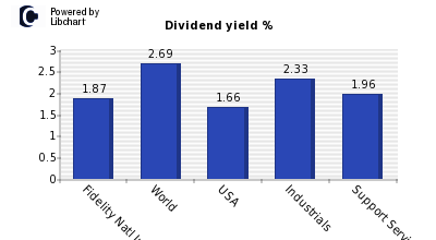 Dividend yield of Fidelity Natl Infor