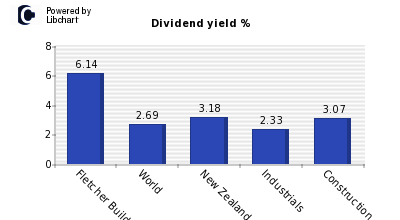 Dividend yield of Fletcher Building