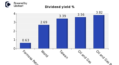 Dividend yield of Formosa Petrochemica