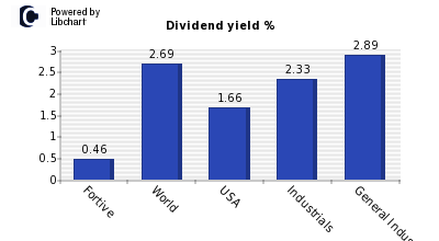 Dividend yield of Fortive