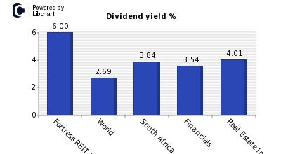 Dividend yield of Fortress REIT Ltd (A)