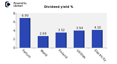 Dividend yield of Fortum