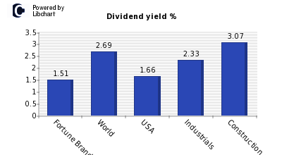 Dividend yield of Fortune Brands Home