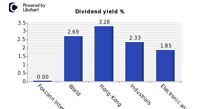 Dividend yield of Foxconn Interconnect Tech