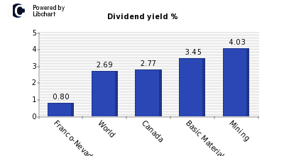 Dividend yield of Franco-Nevada