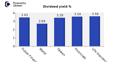 Dividend yield of Fubon Financial Hold