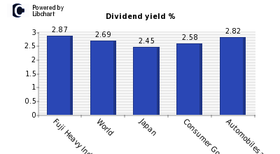 Dividend yield of Fuji Heavy Ind