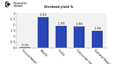 Dividend yield of Future Retail
