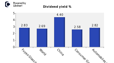 Dividend yield of Fuyao Glass Industry