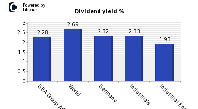 Dividend yield of GEA Group AG