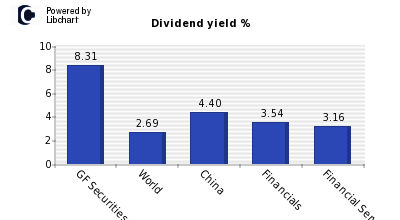 Dividend yield of GF Securities (H)